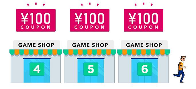 4店舗目からは1店舗追加につき、100円分のクーポン