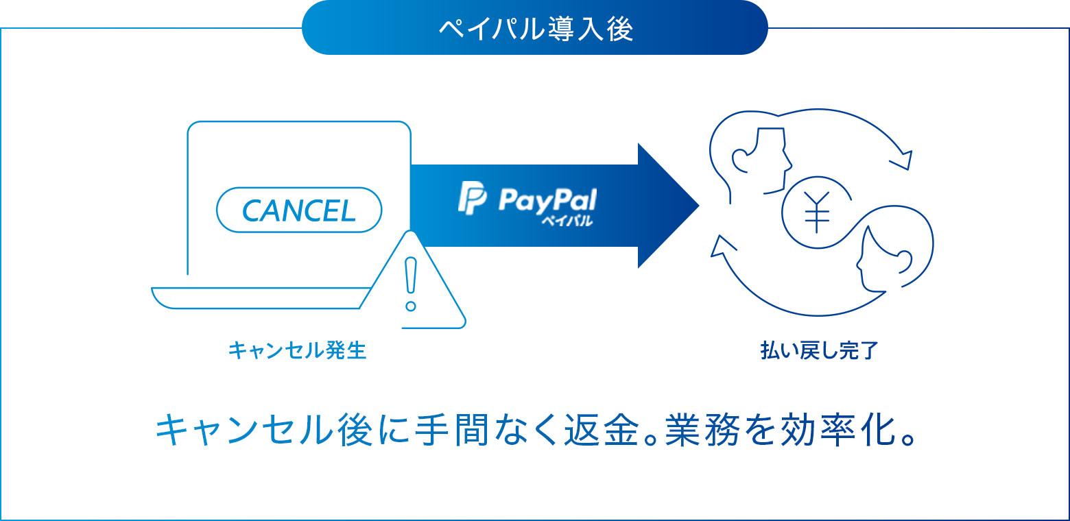 ペイパル導入後 キャンセル後に手間なく返金。業務を効率化