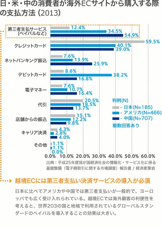 日・米・中の消費者が海外ECサイトから購入する際の支払方法の調査(2013年)