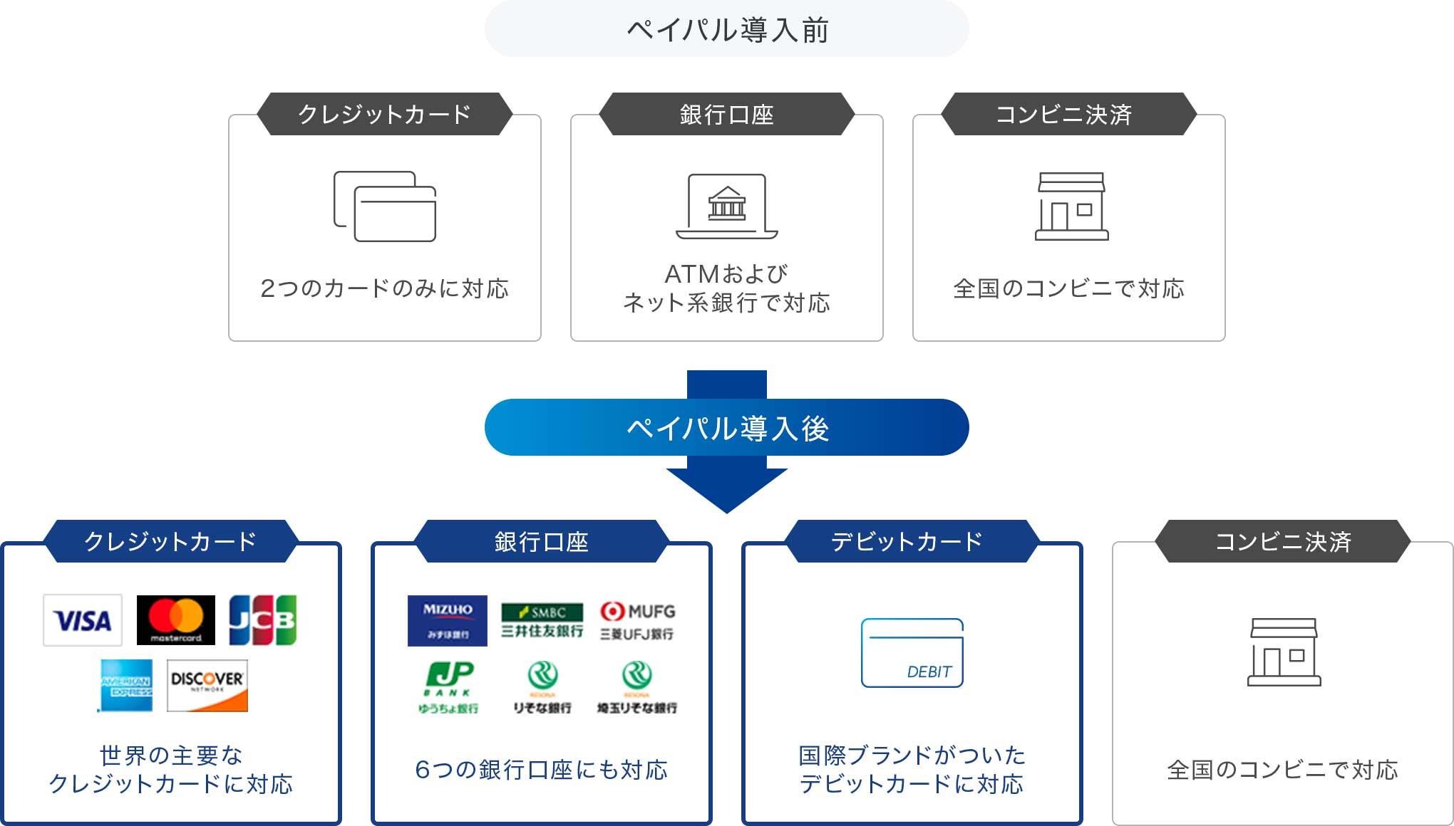 お支払い方法の複数の例を示す画像