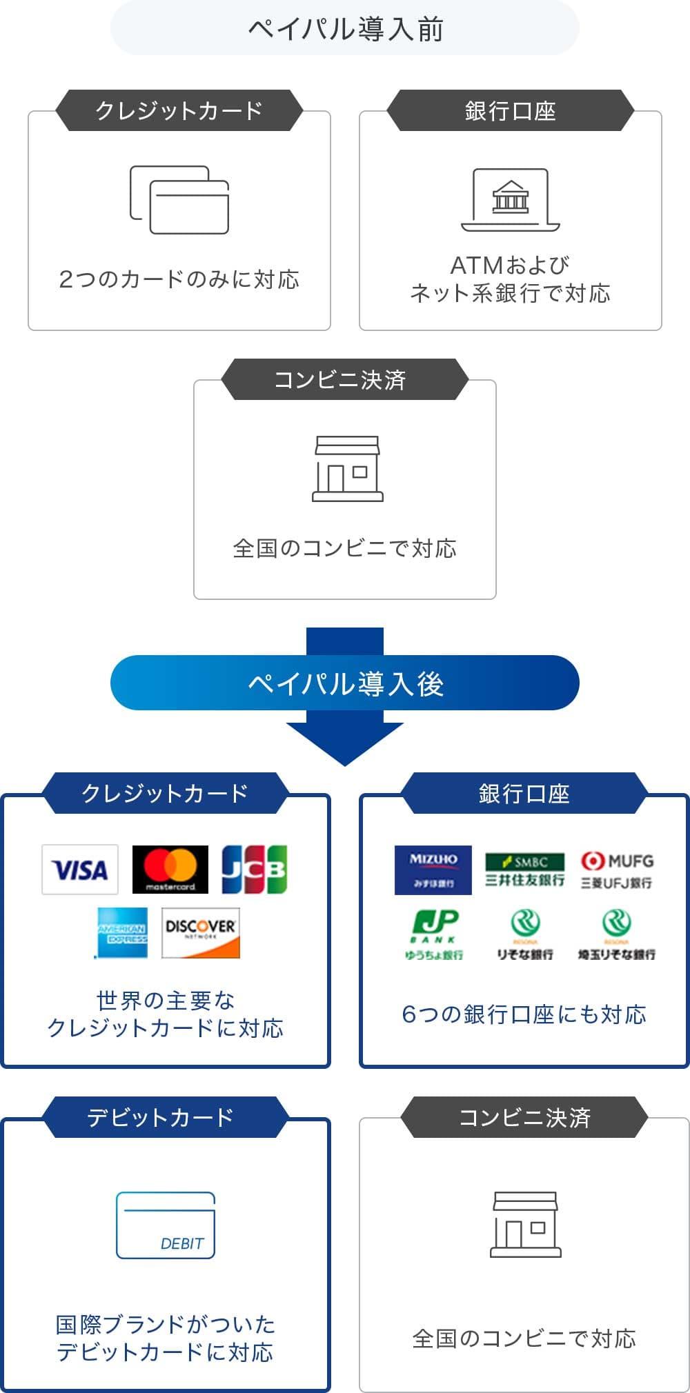 支払い方法のさまざまな例を示す単一の画像