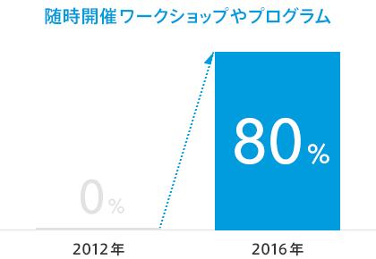 臨時開催ワークショップやプログラムに参加するの生徒のペイパル利用率は、0%(2012年)から、80%(2016年)にアップ