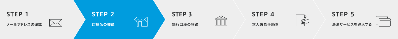 STEP 1 メールアドレスの確認 STEP 2 店舗名の登録 STEP 3 銀行口座の登録 STEP 4 本人確認手続き STEP 5 決済サービスを導入する