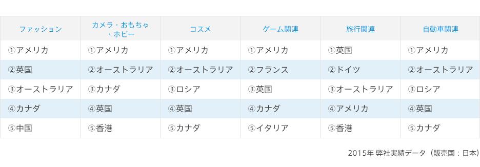 越境EC 購入国ランキング 2015年弊社実績データ(販売国:日本)
