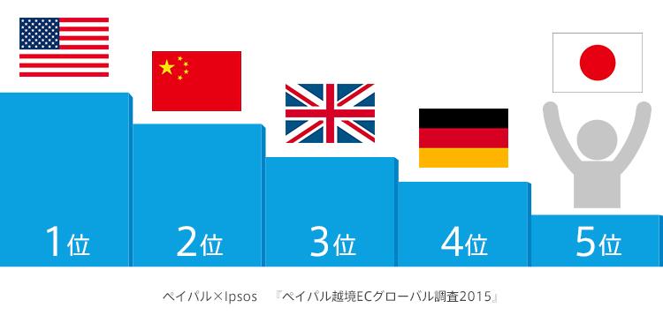 ペイパル×Ipsos「ペイパル越境ECグローバル調査2015」