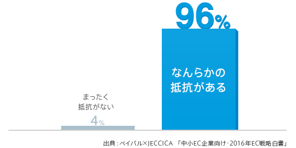 ECサイトの利用者のうち、96%の人がなんらかの抵抗があると回答。出展:ペイパル×JECCICA「中小企業向け - 2016年EC戦略白書」