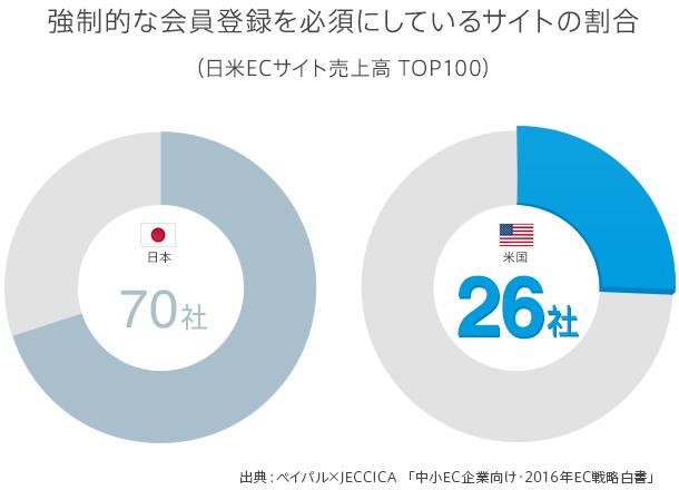 日米ECサイト売上高 TOP100のうち、強制的に会員登録を必須としているのは、日本の70社に比べ、アメリカは26社と顕著に少ない。出展:ペイパル×JECCICA「中小企業向け - 2016年EC戦略白書」