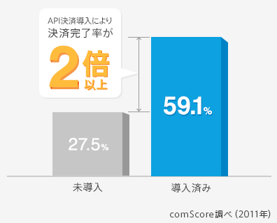 API決済導入により決済完了率が2倍以上に。未導入(27.5%)→導入済み(59.1%)参照元:comScore調べ(2011年)