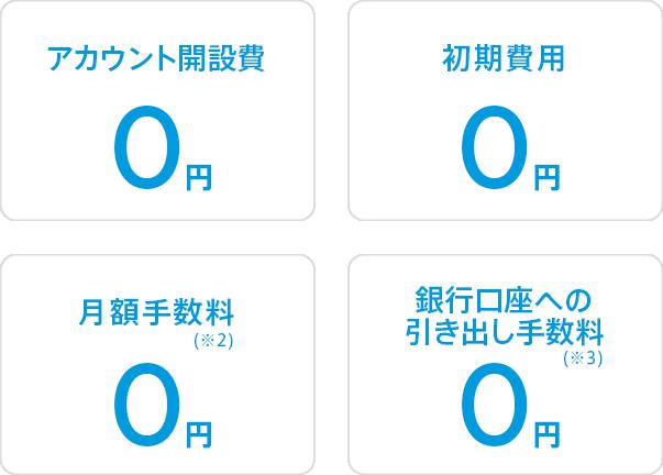 アカウント開設費、初期費用、月額手数料(※1)、銀行口座への引き出し手数料(※2)、0円