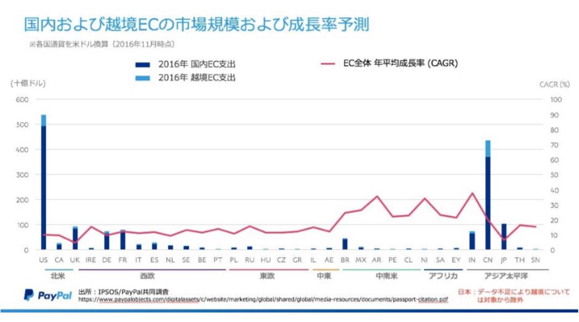 国内および越境ECの市場規模および成長率予測