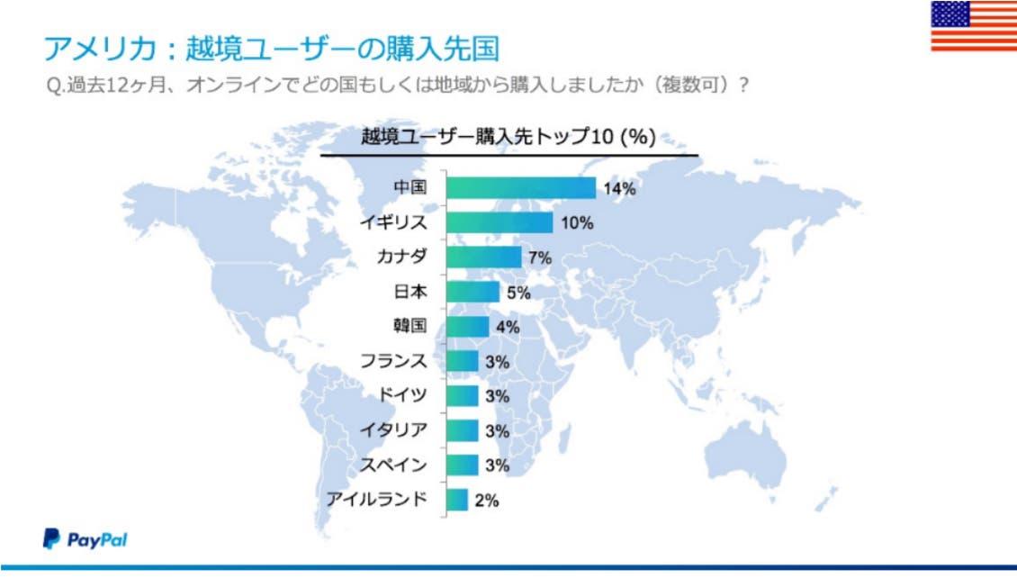 アメリカ:越境ユーザーの購入先国