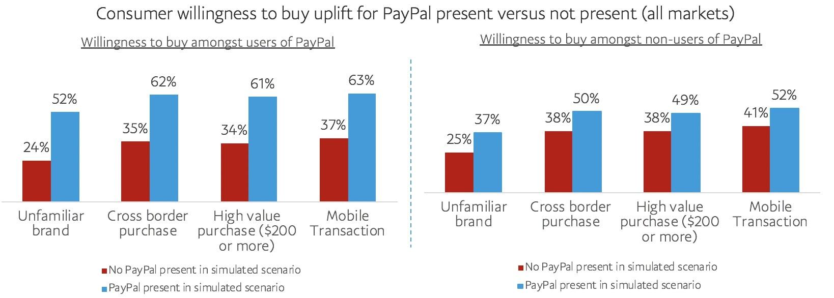 PayPalユーザーとPayPalユーザーでない人の購入意欲 グラフ