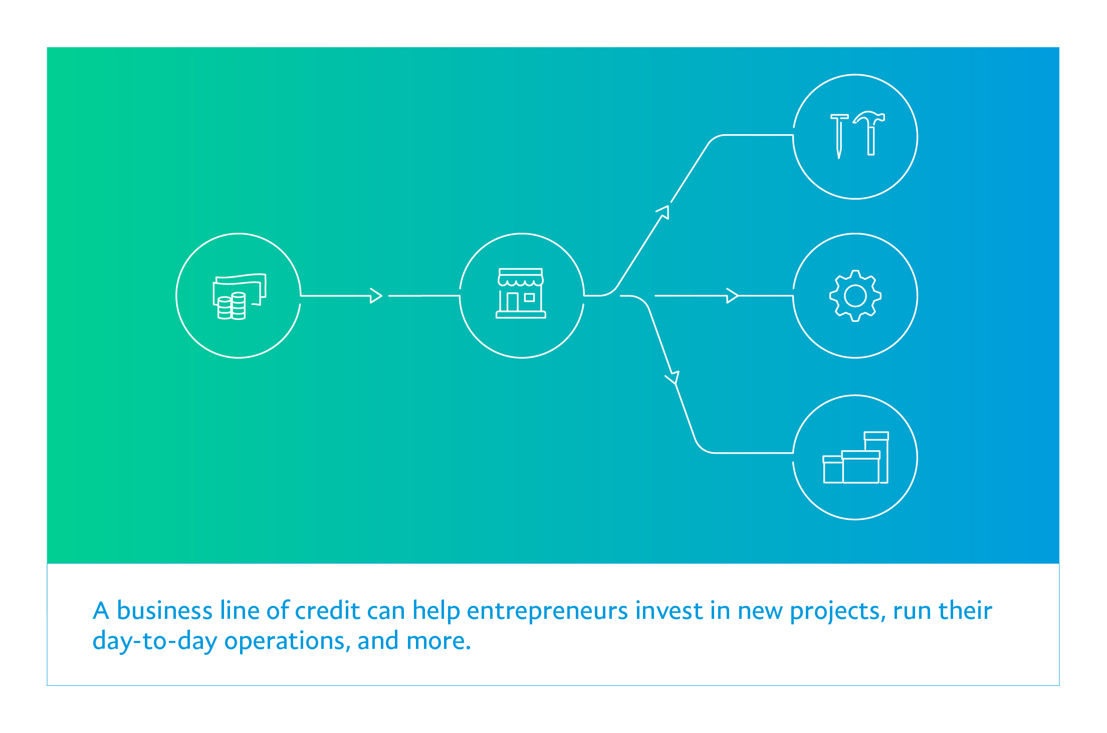 A business loan can help entrepreneurs invest in both new projects and day-to-day operations.