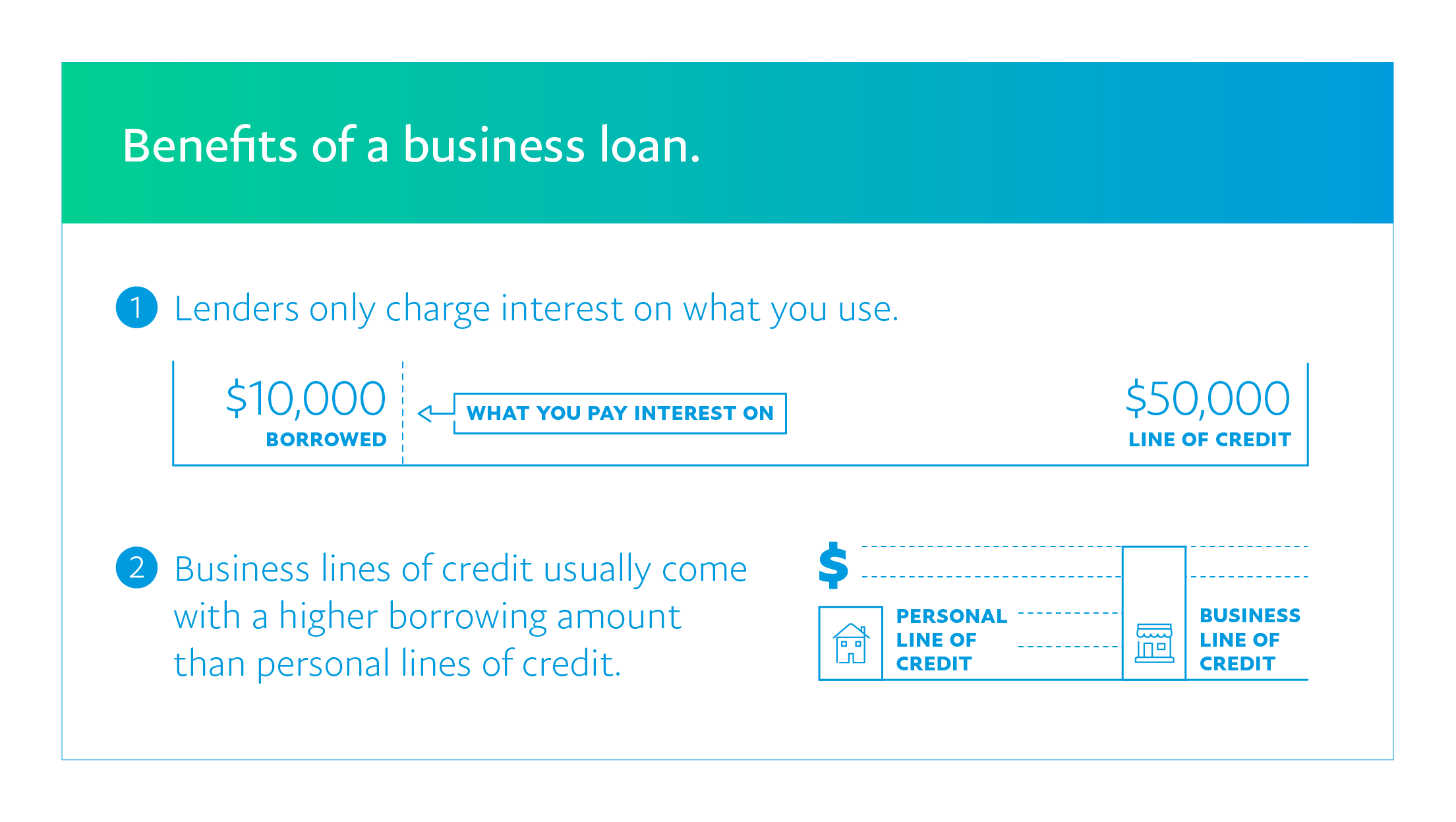 The benefits of a business loan can be more favorable interest rates and higher lines of credit.