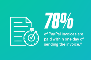 78% of PayPal invoices are paid within one day of sending the invoice