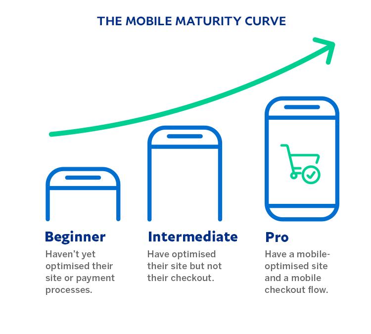 The mobile maturity curve