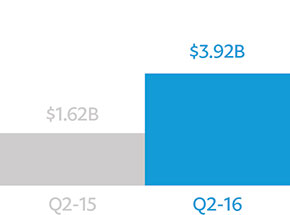 Venmo Payment Volume up 141% YoY