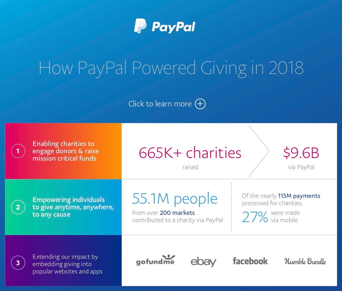 PayPal Powered Giving 2018