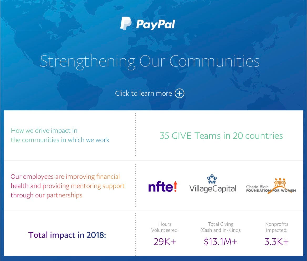 PayPal Community Contribution