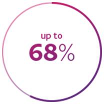 68% Icon