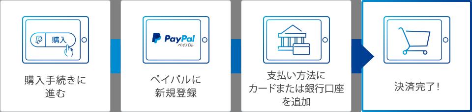 買い手がはじめてペイパルで支払いをする場合のフロー PC画像