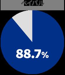 コンバージョン率 ペイパル88.7%