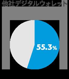 コンバージョン率 他社デジタルウォレット 55.3%