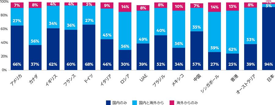 2018年越境EC(クロスボーダー)消費者調査