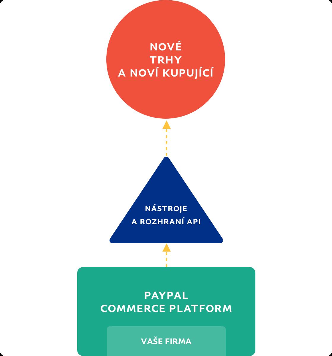 Vývojový diagram znázorňující cestu firmy na nové trhy aknovým kupujícím