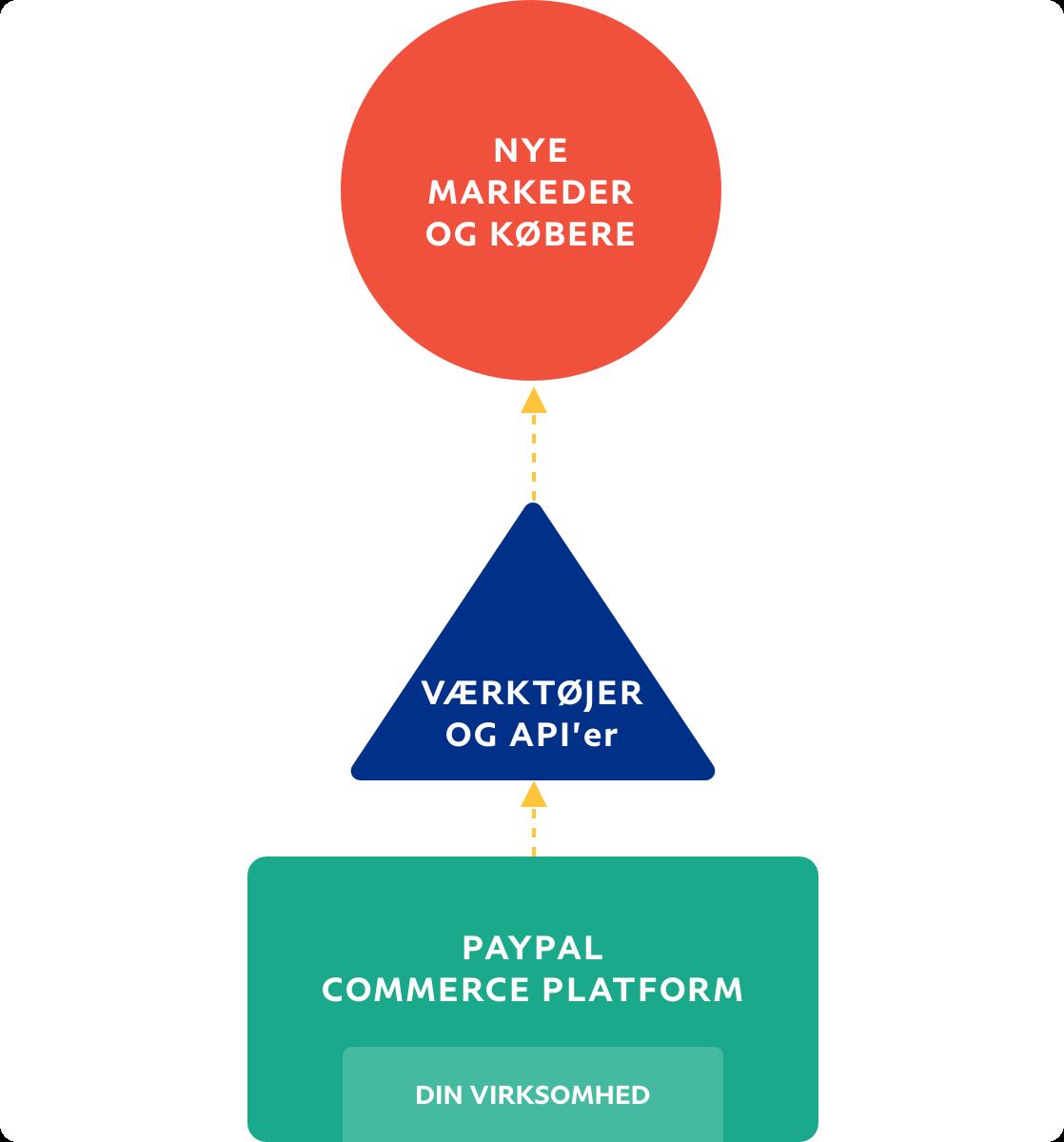 Procesdiagram, der forestiller virksomhedens flow til nye markeder og købere.