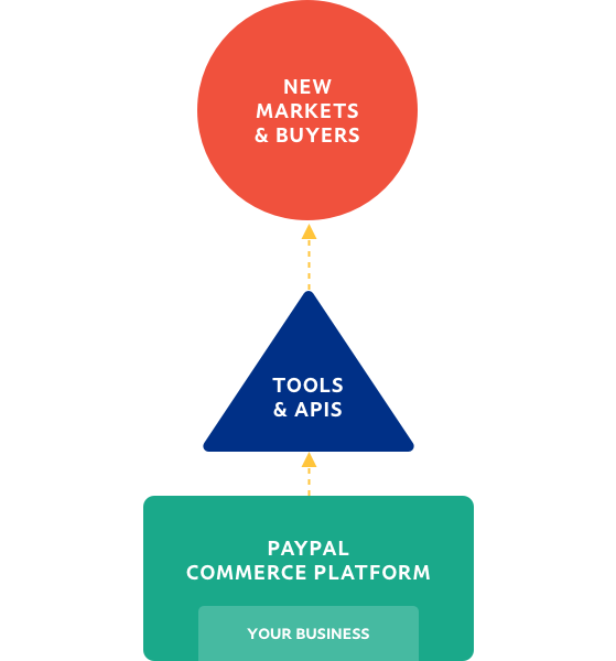 Flowchart depicting flow from business to new markets and buyers.