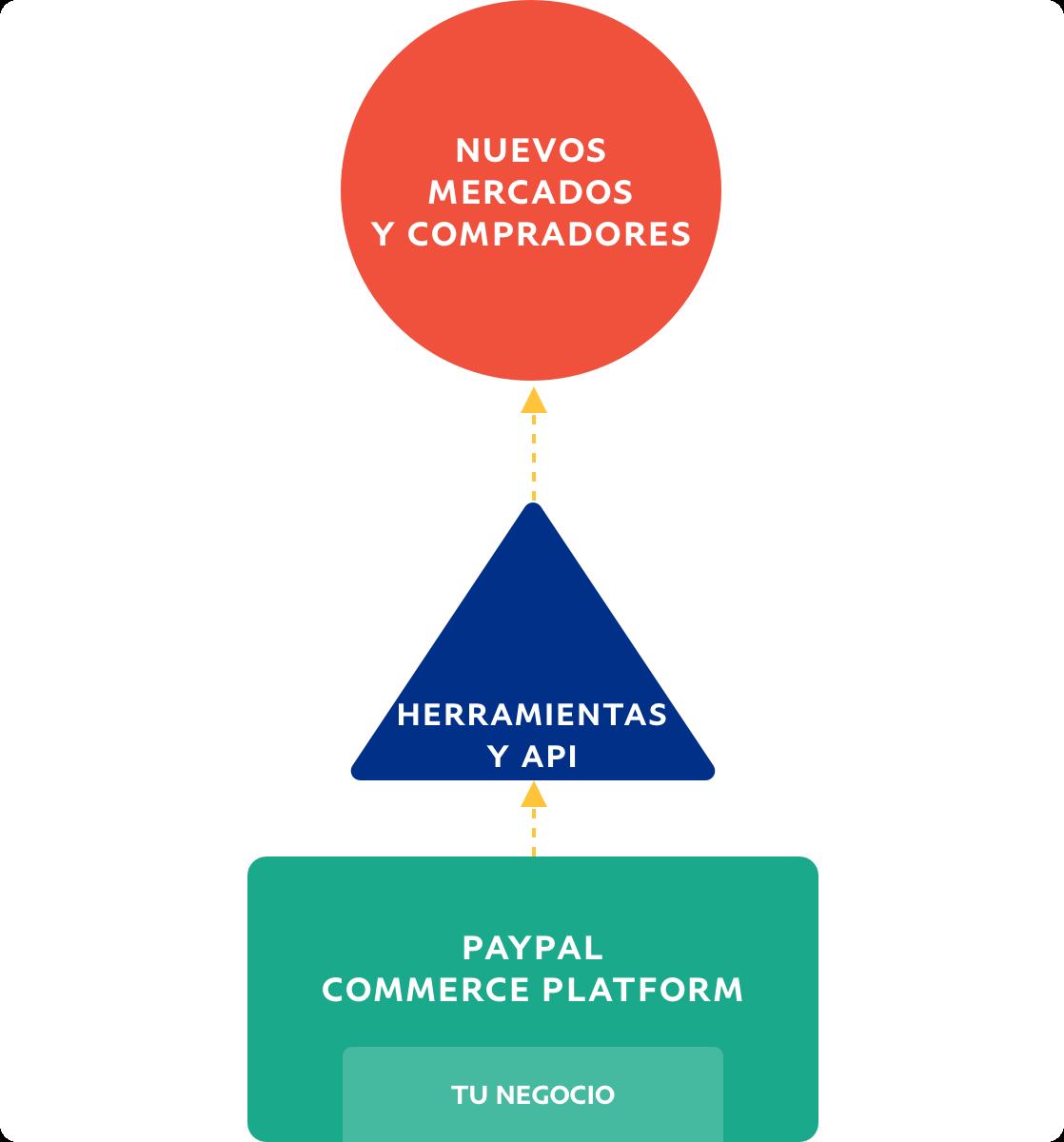 Gráfico que representa el flujo de los negocios hacia los nuevos mercados y compradores.