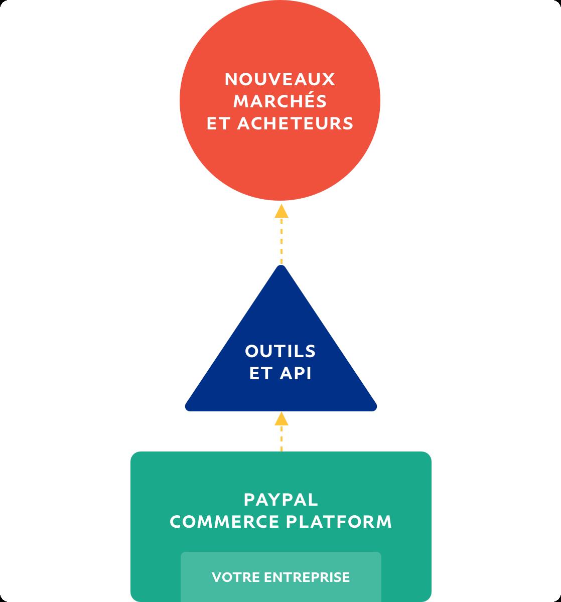 Organigramme représentant le flux d'une entreprise en direction de nouveaux marchés et acheteurs.