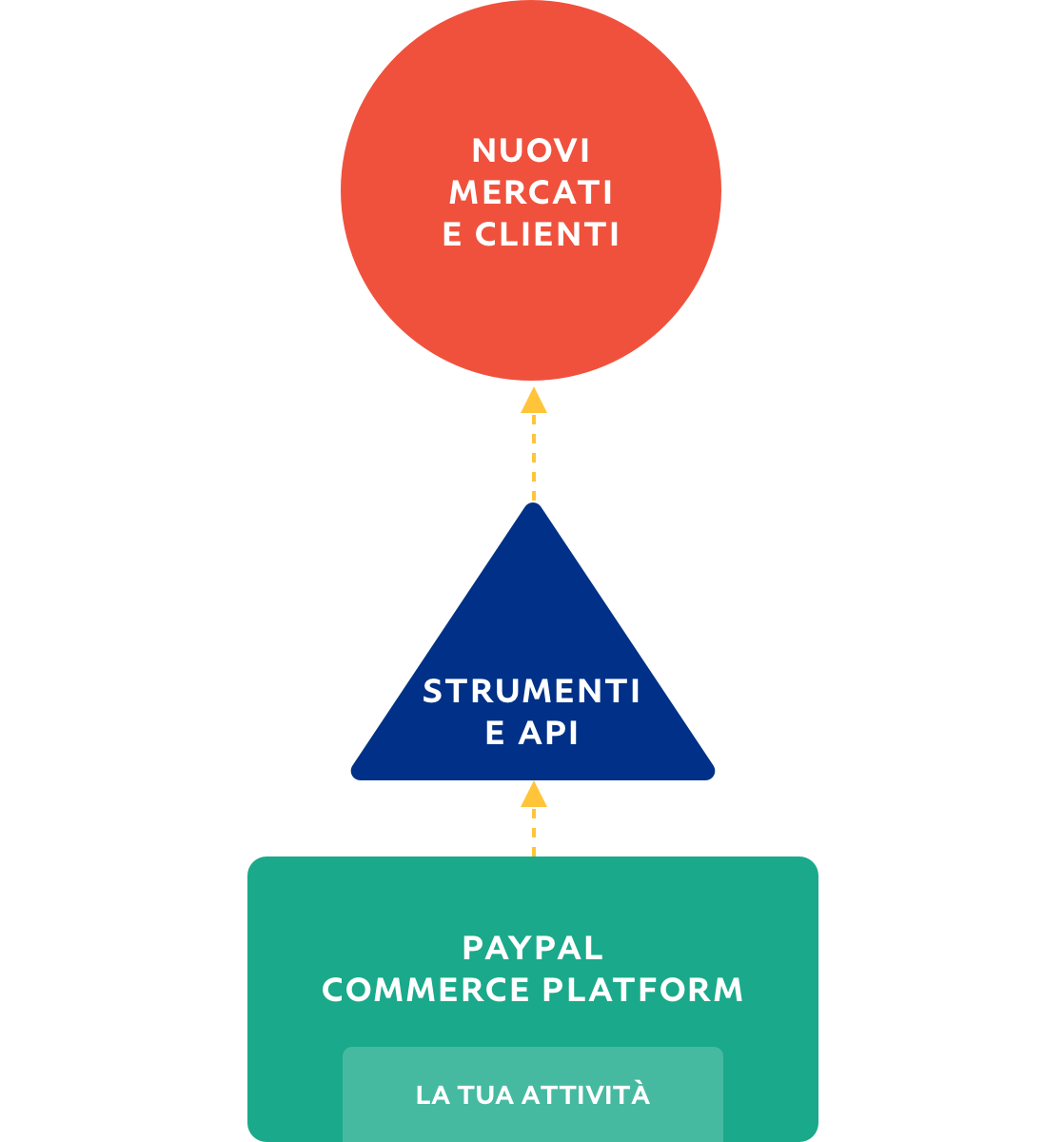 Diagramma di flusso che descrive il percorso di un'azienda verso nuovi mercati e clienti.