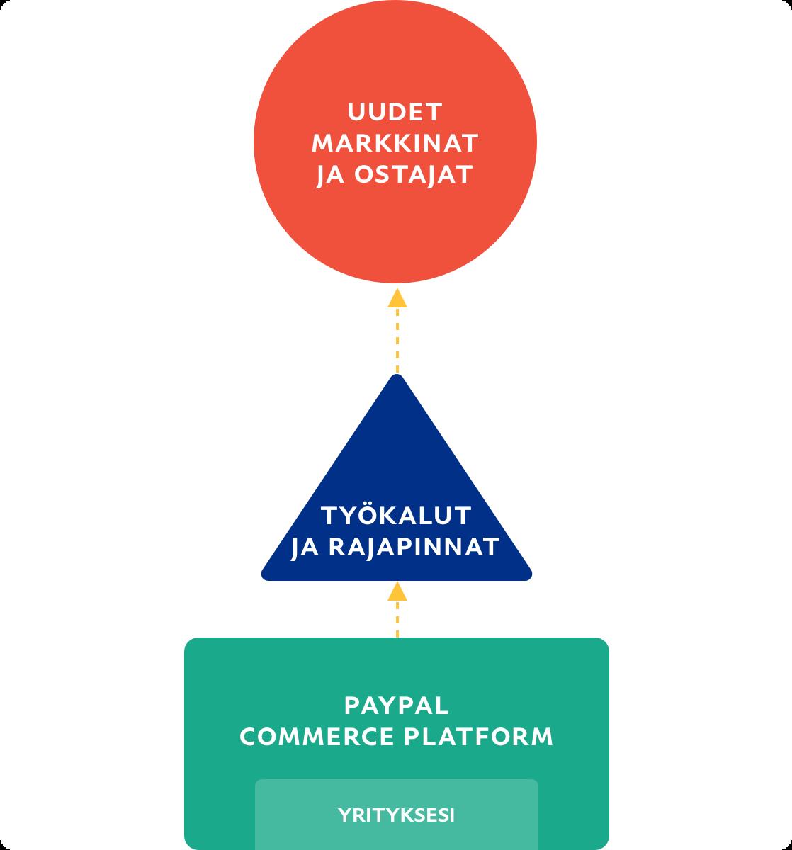 Vuokaavio, joka kuvaa virtausta yrityksestä uusille markkina-alueille ja ostajille.