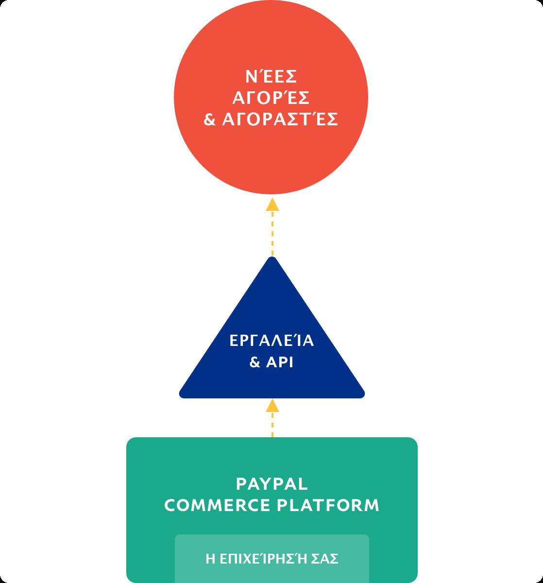 Διάγραμμα ροής που απεικονίζει τη ροή από την επιχείρηση προς νέες αγορές και αγοραστές.