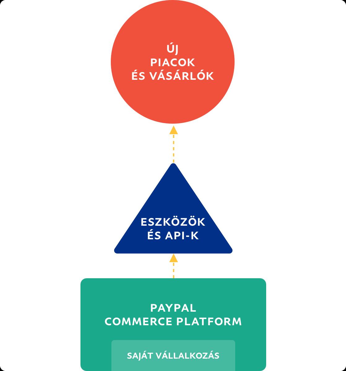 Folyamatábra, amely a vállalkozás új piacok és vásárlók felé áramlását mutatja.