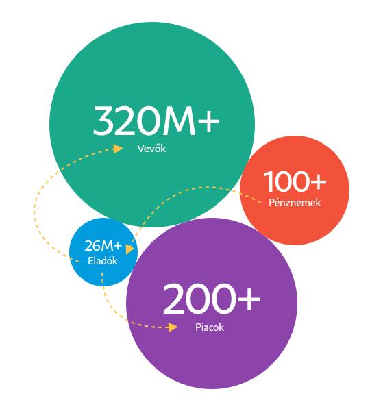 Pénznemeket, eladókat, piacokat és vásárlókat mutató színes buborékdiagram.