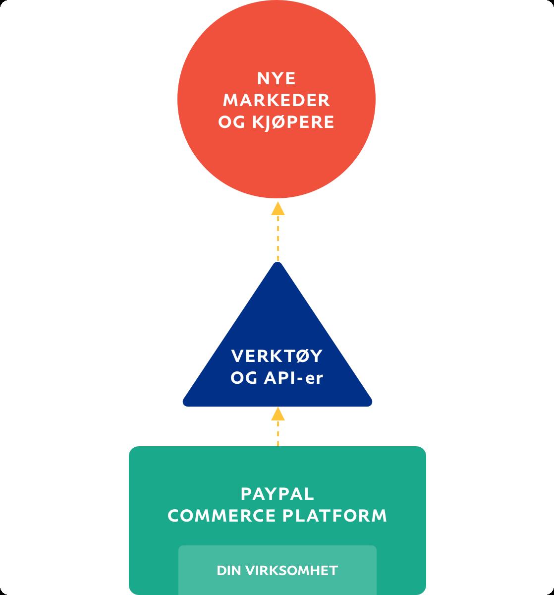 Flytskjema som viser flyt fra virksomhet til nye markeder og kjøpere.