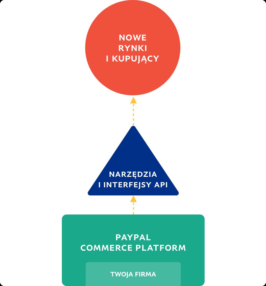 Schemat blokowy przedstawiający kierunek od firmy do nowych rynków i kupujących.