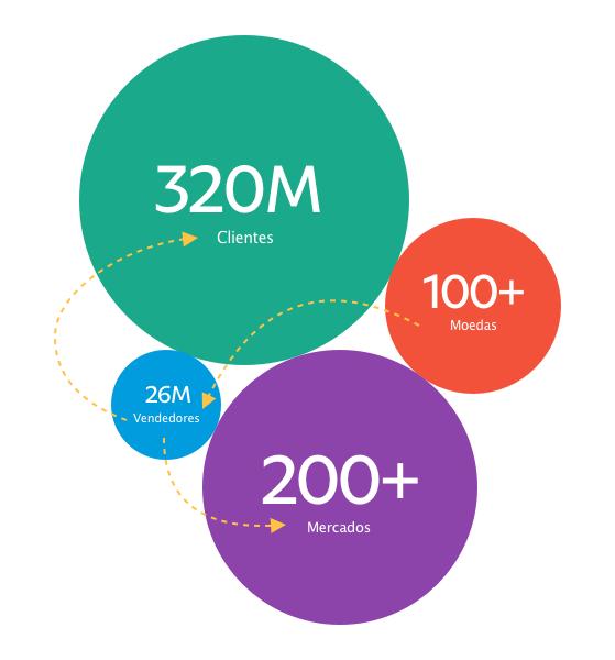 Gráfico de bolhas colorido representando moedas, vendedores, mercados e consumidores.