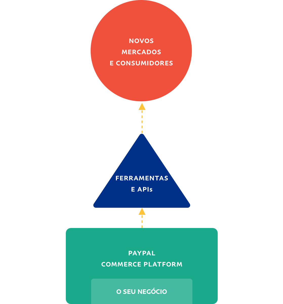 Fluxograma representando um fluxo de negócio para novos mercados e consumidores.