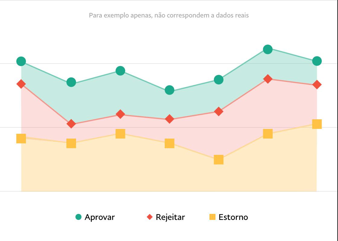 Linhas verdes, amarelas, azuis e vermelhas, onduladas e ilustrativas, sobre um gráfico de linhas brancas e pontos.