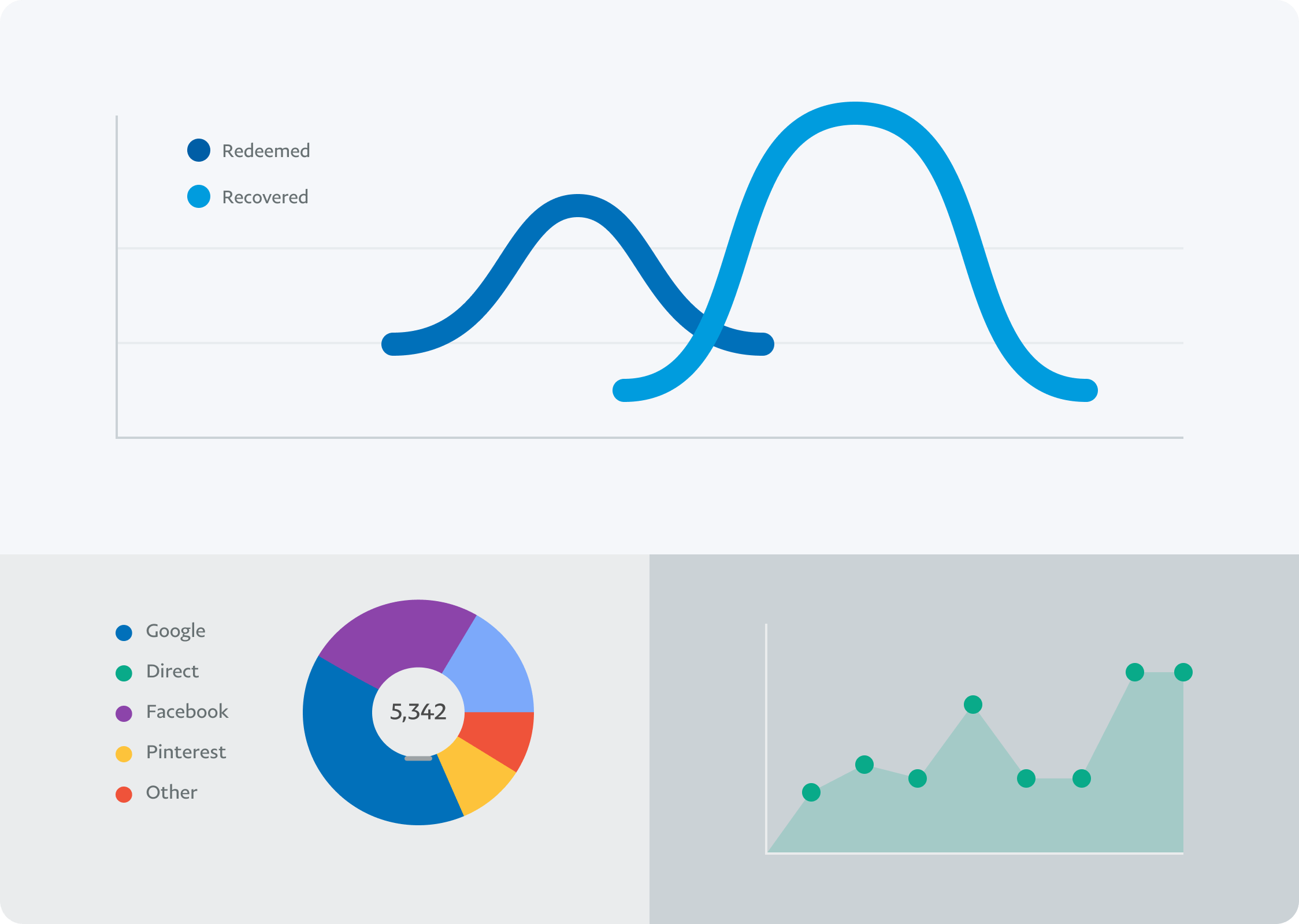 Different charts businesses use to track their performances with the help of a PayPal Business account