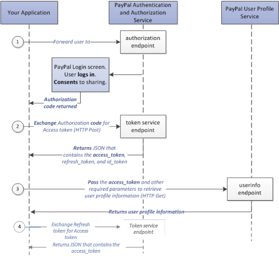 access-token-flow