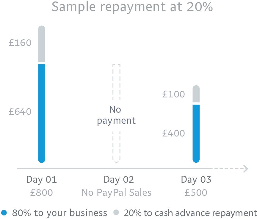 80% to your business and 20% to cash advance repayment