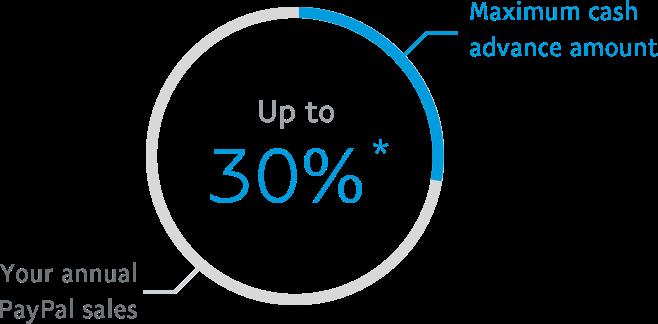 Maximum cash advance amount up to 30% *