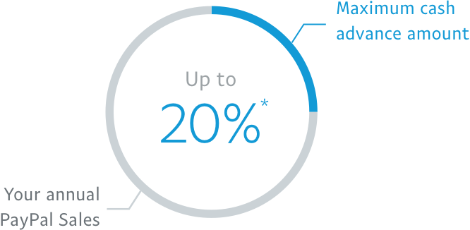 Maximum cash advance amount up to 20% *