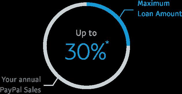 Maximum loan amount up to 30% *