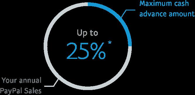Maximum cash advance amount up to 25% *
